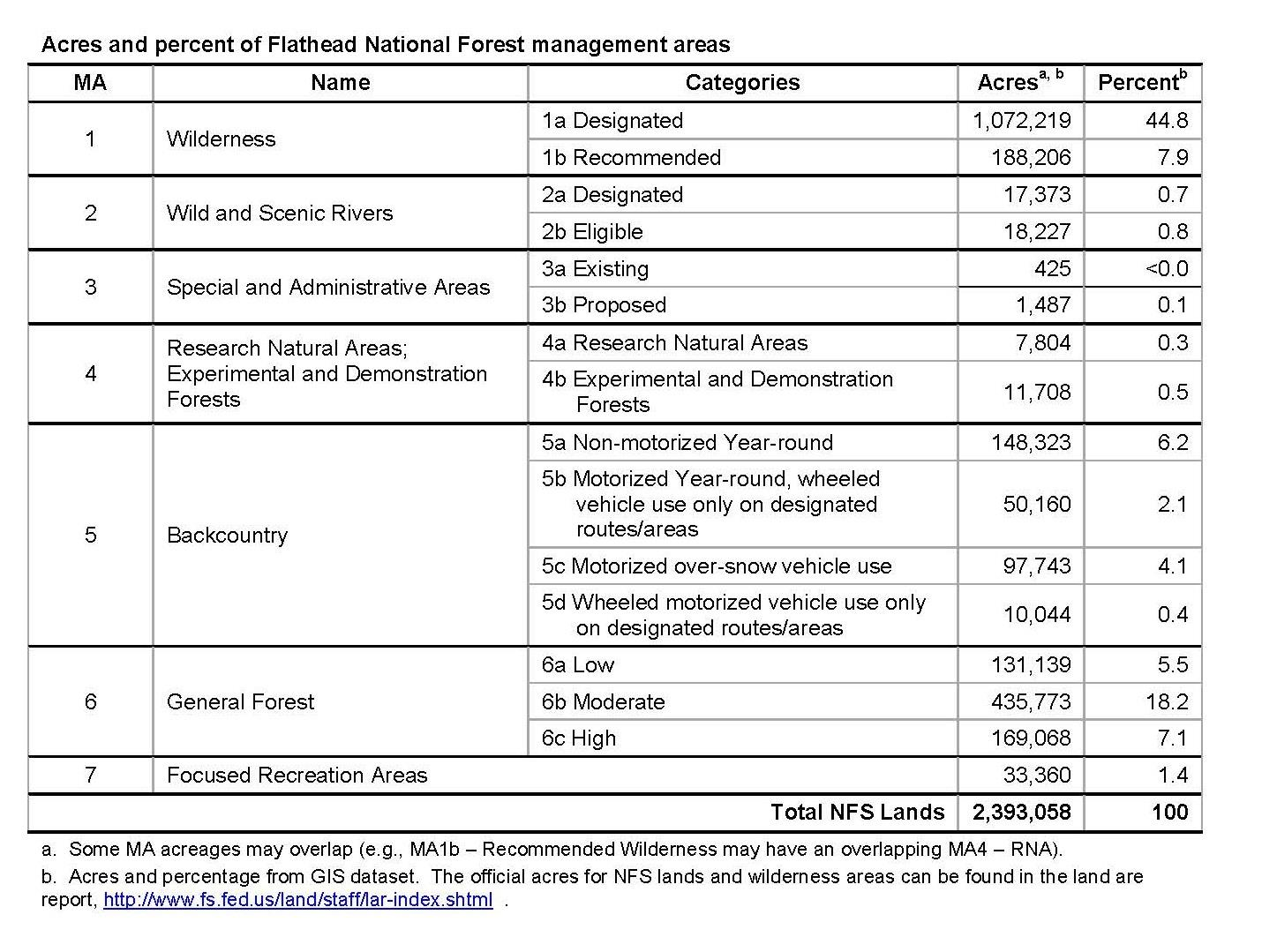 Acres and Percent of Flathead National Forest Management Areas